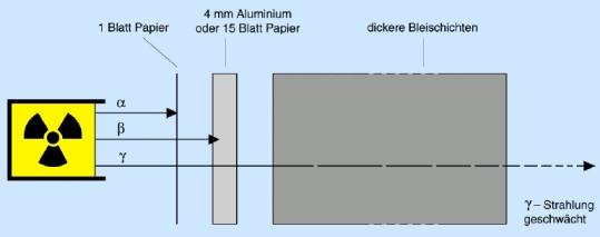 schutzm glichkeiten vor ionisierender strahlung. Black Bedroom Furniture Sets. Home Design Ideas