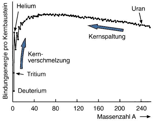 Kernenergie - woher kommt sie?