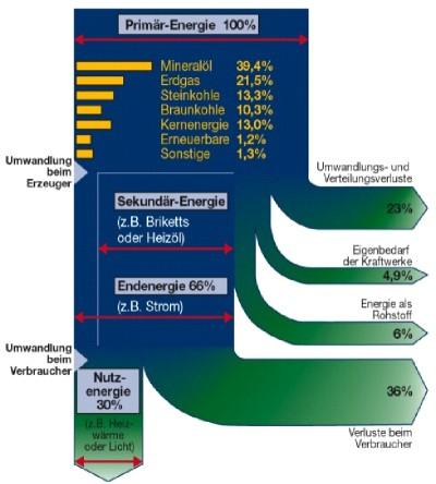 Energiebilanzen