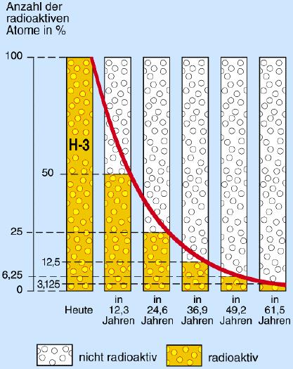 quantifizierung der wechselwirkung ionisierender strahlung. Black Bedroom Furniture Sets. Home Design Ideas